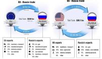 sanctions eu russie