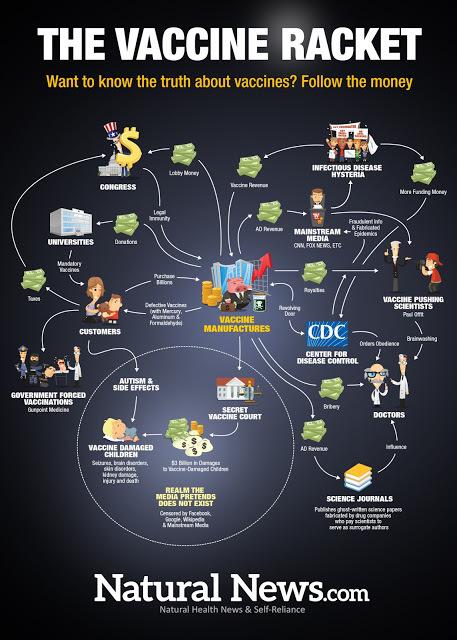 ob_6b32f2_infographic-the-vaccine-racket-1280